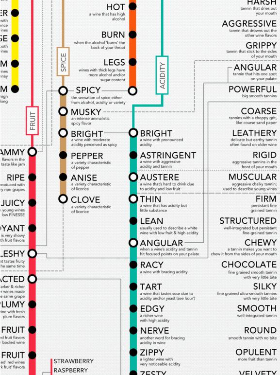 Wine Folly's Wine Descriptor's Guide